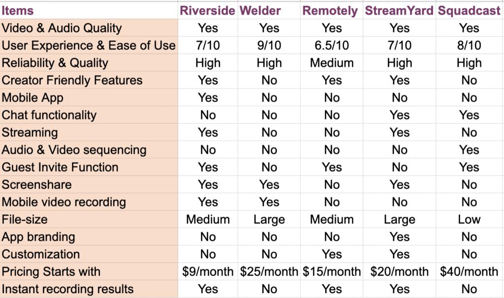 video podcasting software comparison